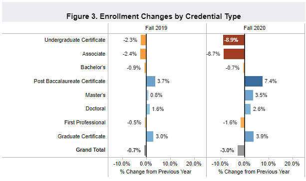 Enrollment Change by Credential Type
