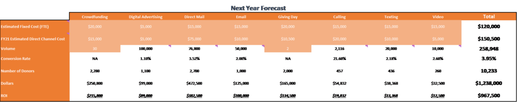 Fundraising channels: Optimizer Results