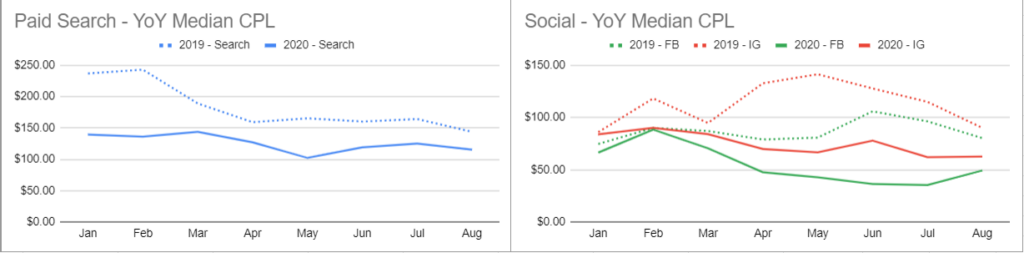 Paid search and social YOY Median CPL