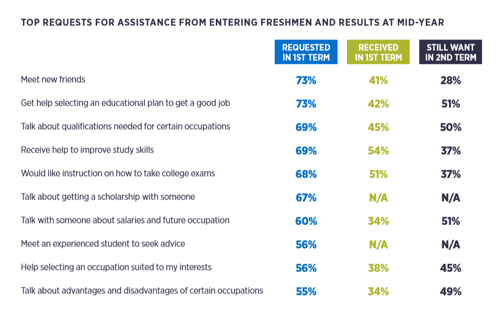 Assistance for entering students and mid-year students
