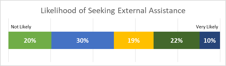Likelihood of seeking external assistance