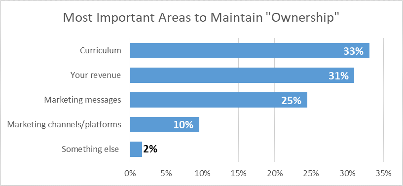 "Online programs: Most important areas to maintain ""ownership"""