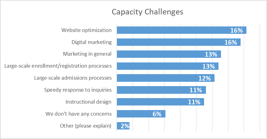 Capacity challenges