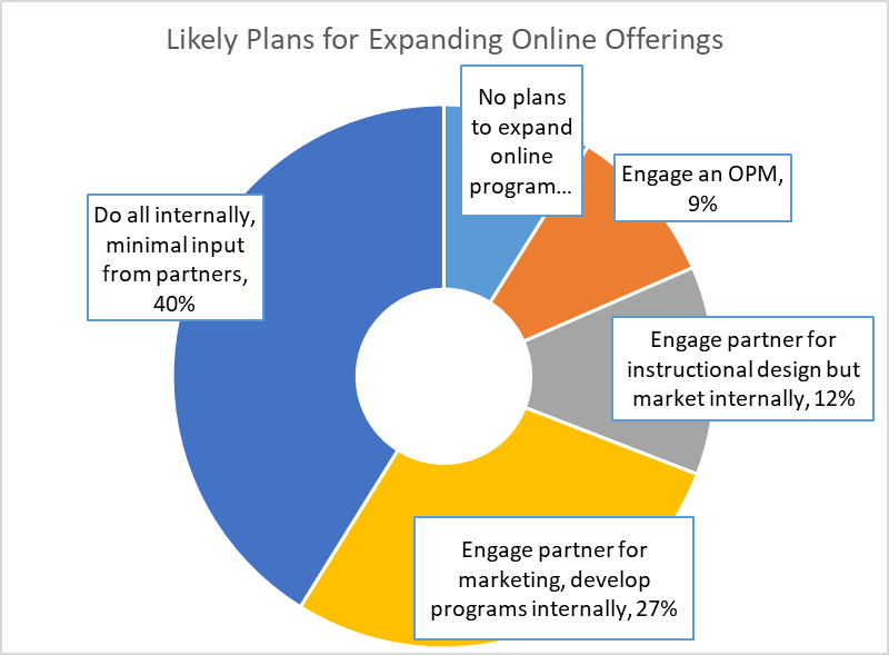 Online programs: Likely plans for expanding online offerings