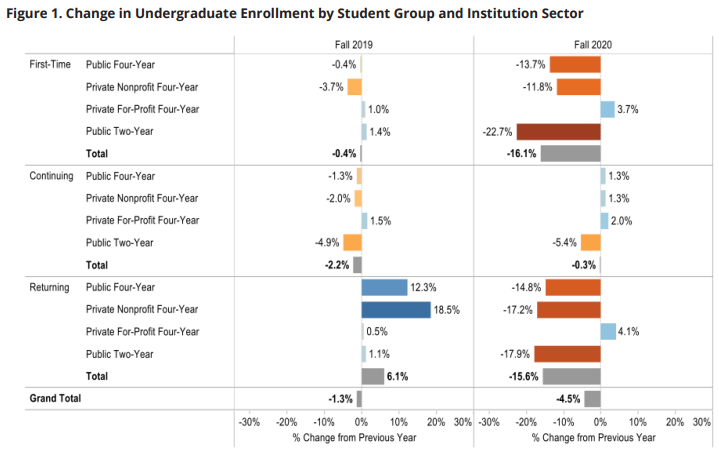College Transfer Report: Change in undergraduate enrollment by student group and institution sector