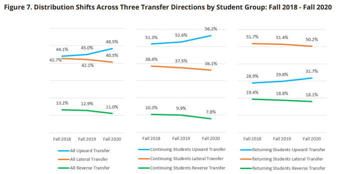 College Transfer Report: Distribution shifts across three transfer directions by student group, fall 2019-20