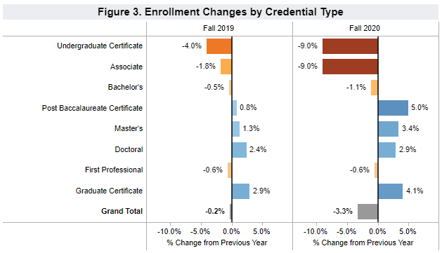 Undergraduate and Graduate Enrollment Trends: Changes by Credential Type