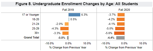 Undergraduate Enrollment Changes by Age: All Students