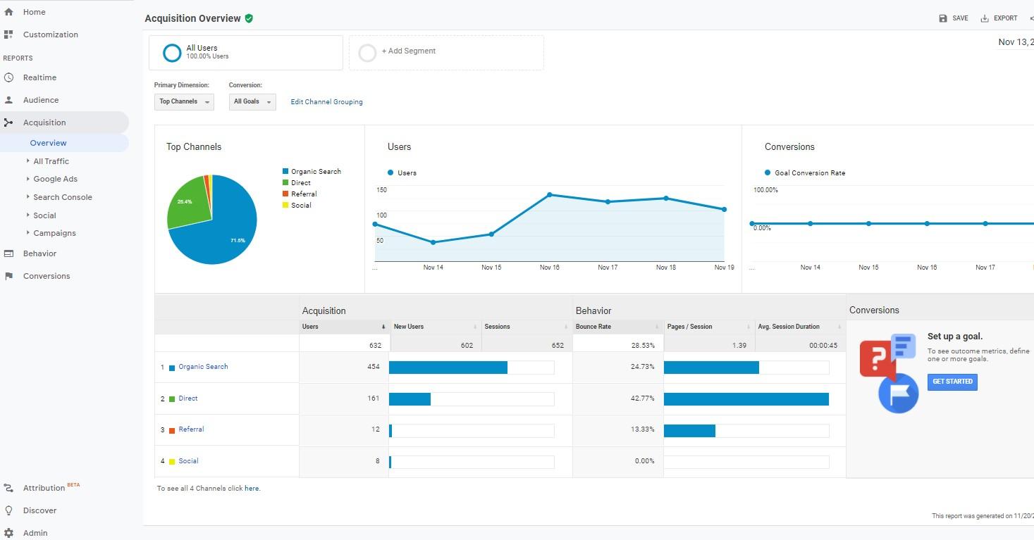 Google Analytics 4: UI