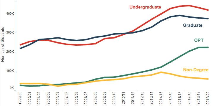 International graduate enrollment and undergraduate enrollment trends