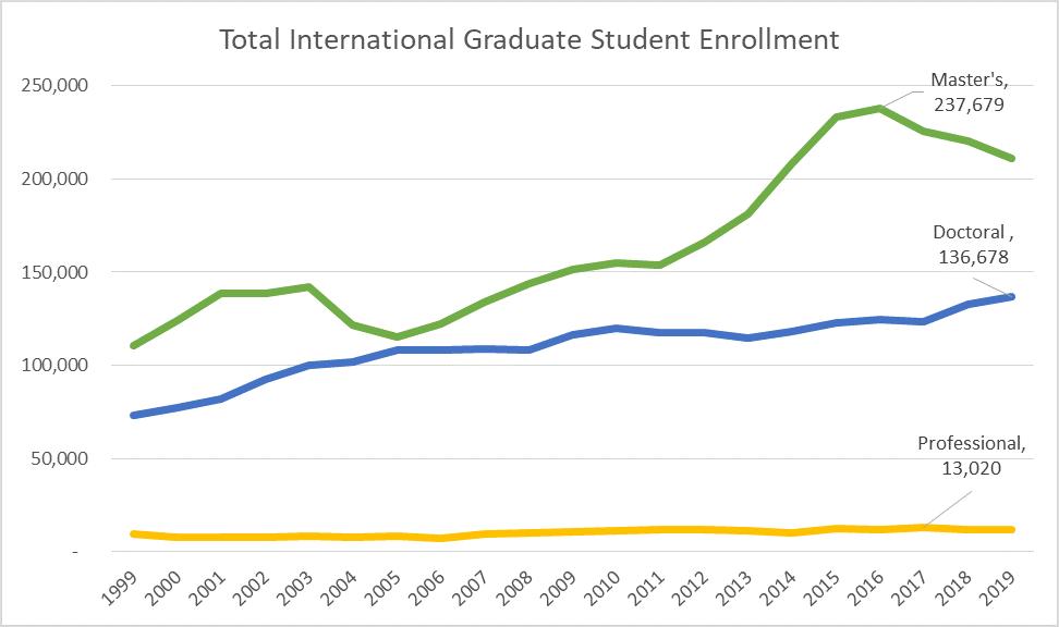 International Graduate Enrollment by level, 2019-20