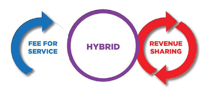 RNL Certificate Program business options