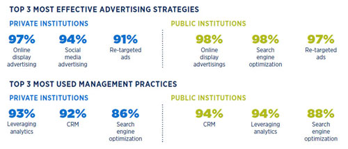 2020 Marketing and Recruitment Practices effective practices