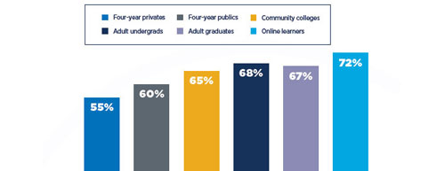 2020 college student satisfaction