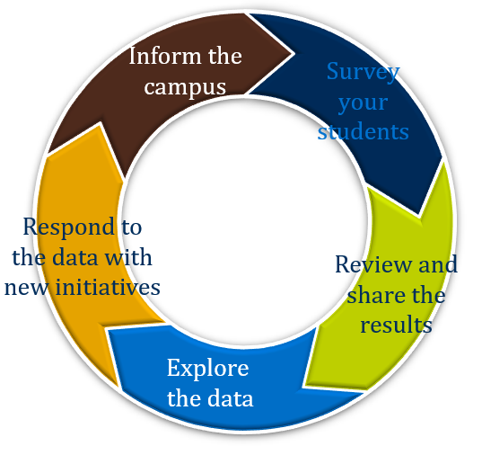 Graduate Student and Online Learner Enrollment Management web and reporting