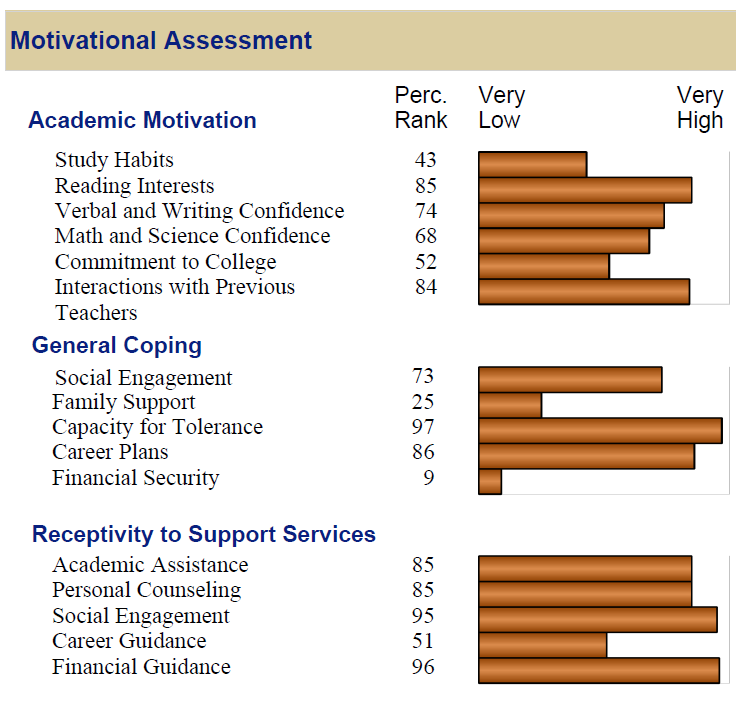 College Student Inventory: academic and non-academic strengths and challenges