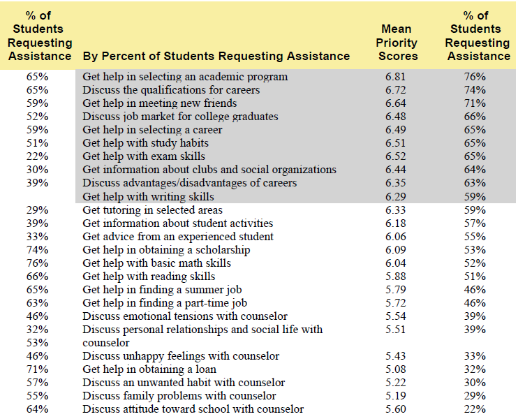 First-Year College Student Experience: aggregrate report