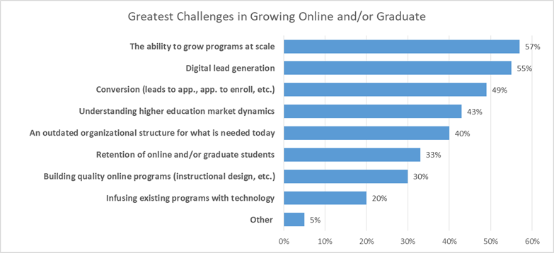 Graduate Enrollment Environment: Greatest Challenges in Growing Online and/or Graduate