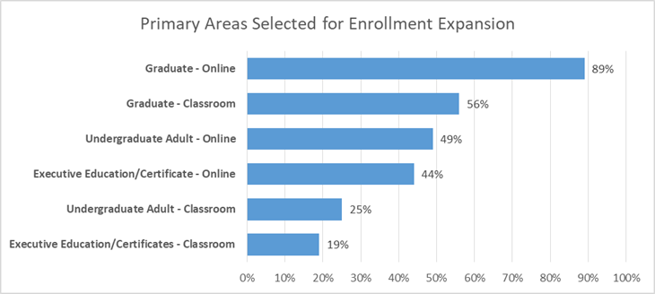 Graduate Enrollment Environment: Primary Areas Selected for Enrollment Expansion
