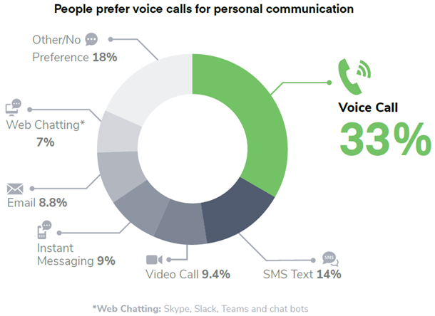 People prefer voice calls for communication