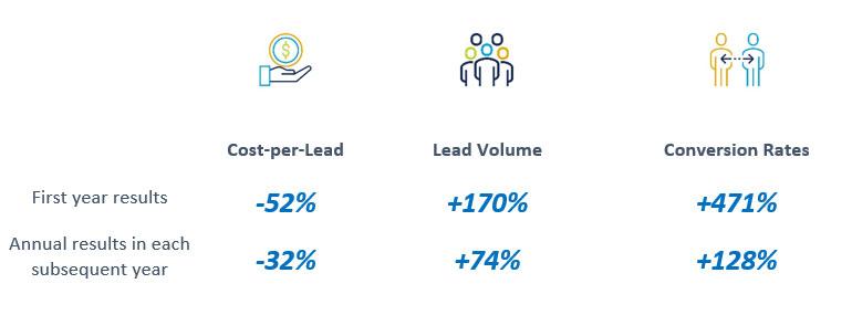 Vanderbilt University, Owen Graduate School of Management, Digital Marketing Results