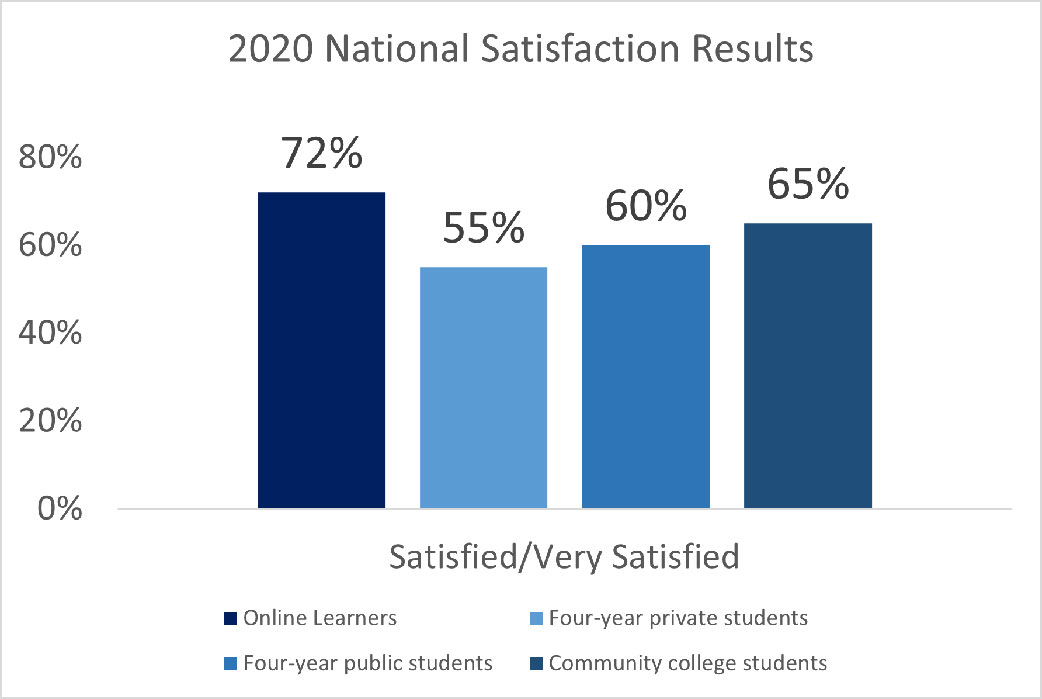 2020 National Satisfaction Results