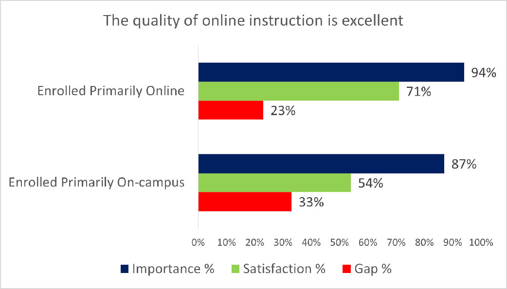 Quality of online instruction results