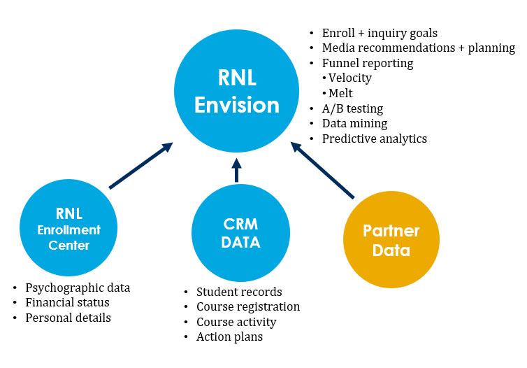 RNL Envision Data Hub