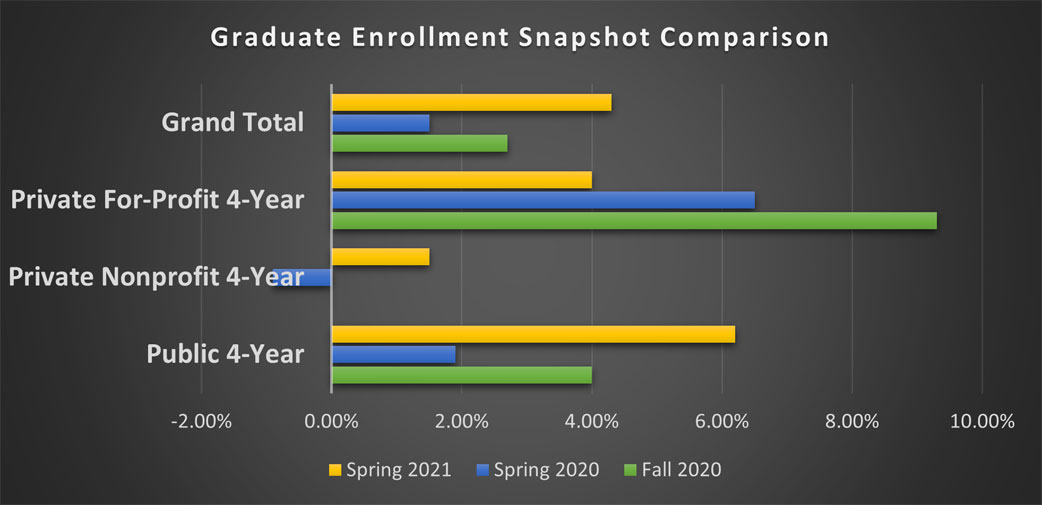 Early Data Point Toward More Graduate Enrollment Growth