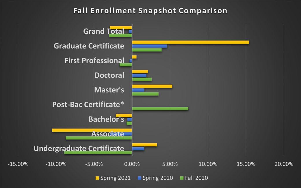 Spring 2020-Spring 2021 Enrollment Snapshot Comparison