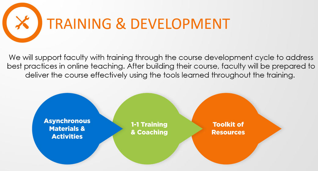 Instructional Design and Facult: Training and Development