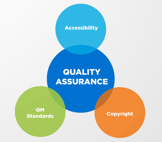 Instructional Design and Facult: Quality Assurance