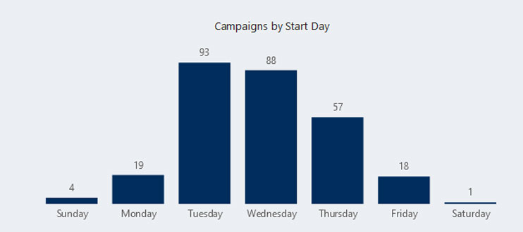 Giving Days: Campaign Starts by Day of Week