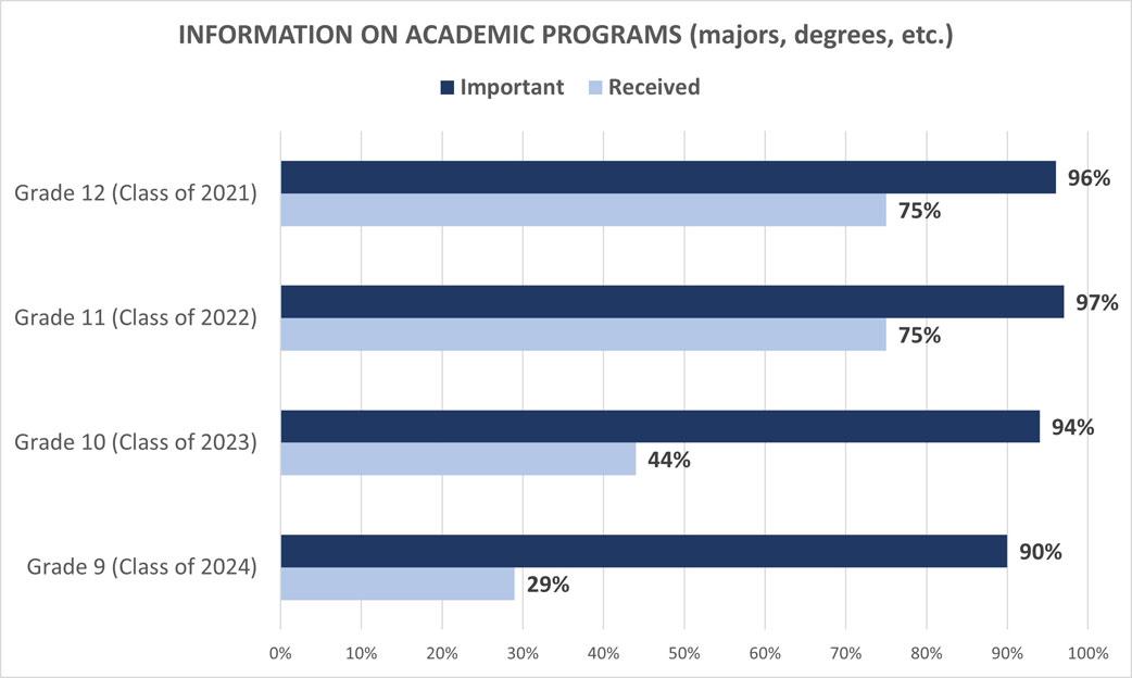 University Family Survey: Information on Academic Programs