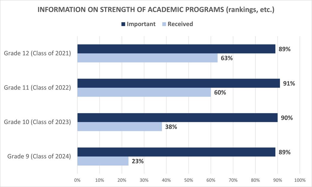 University Family Survey: Information on Academic Rank