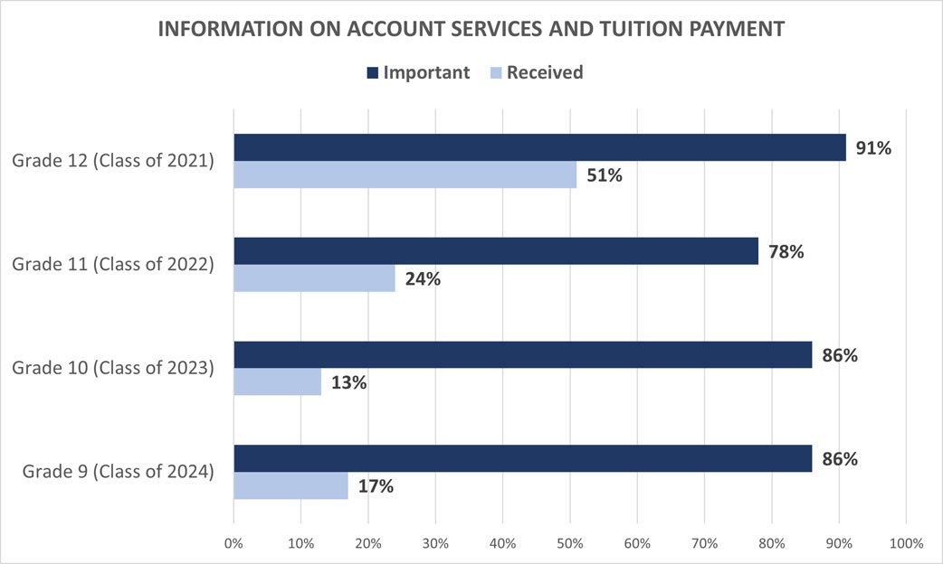 University Family Survey: Information on Account Services
