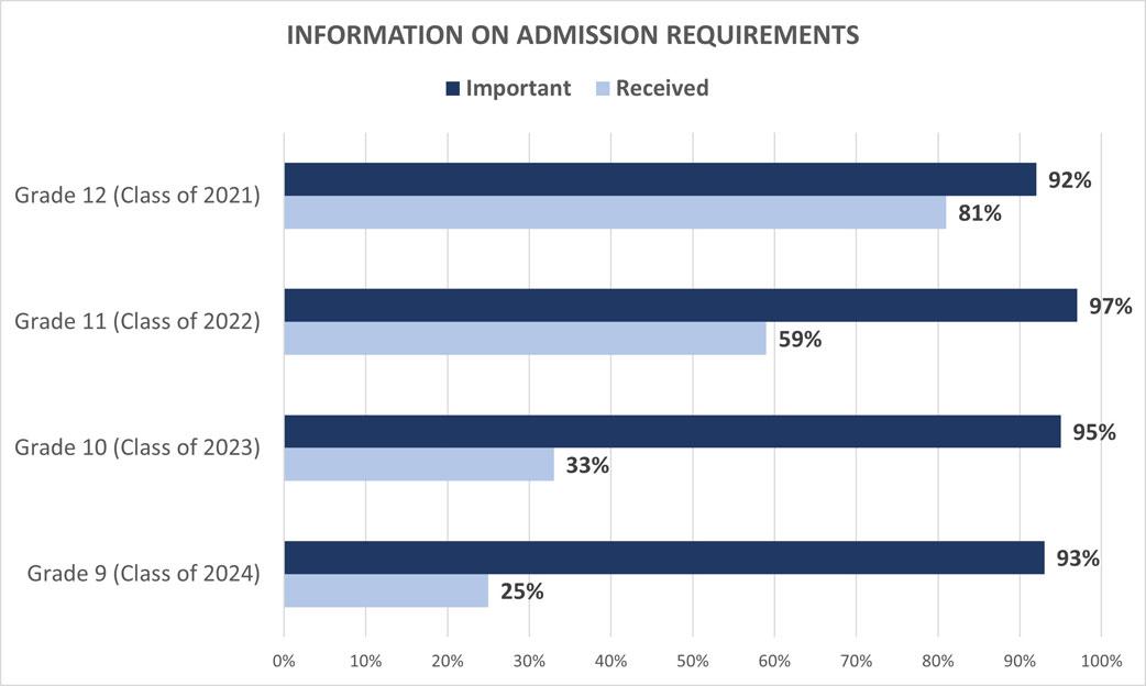 University Family Survey: Information on Applications