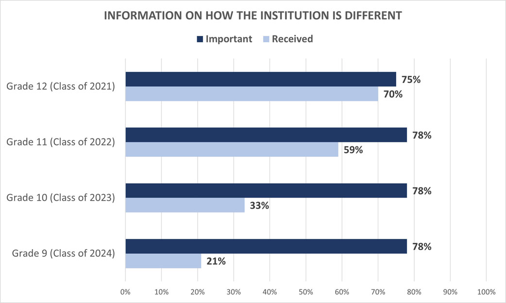 University Family Survey: Information on How The Institution is Different