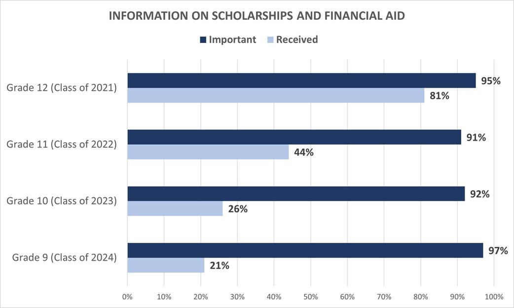 University Family Survey: Information on Scholarships