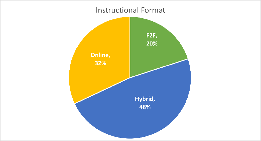 Instructional Format - 2021 research