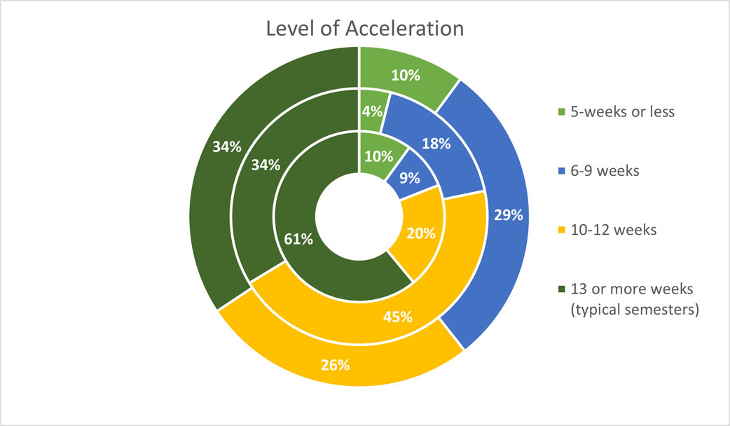 Graduate Student Research: Level of Acceleration
