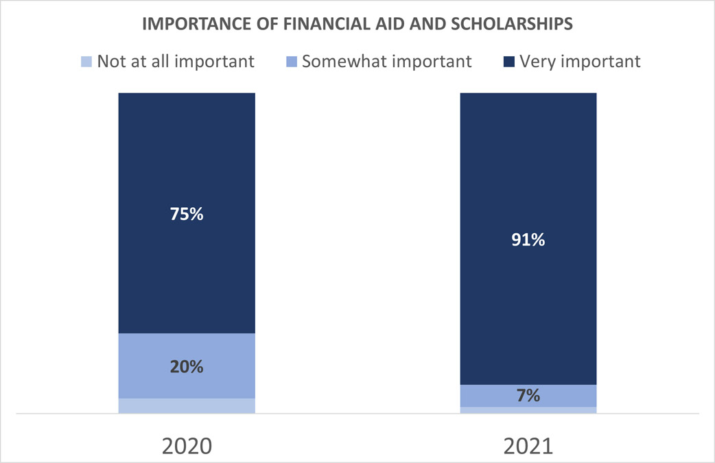 Importance of financial aid and scholarships