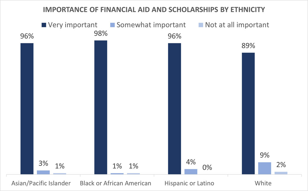 Importance of financial aid and scholarships by ethnicity