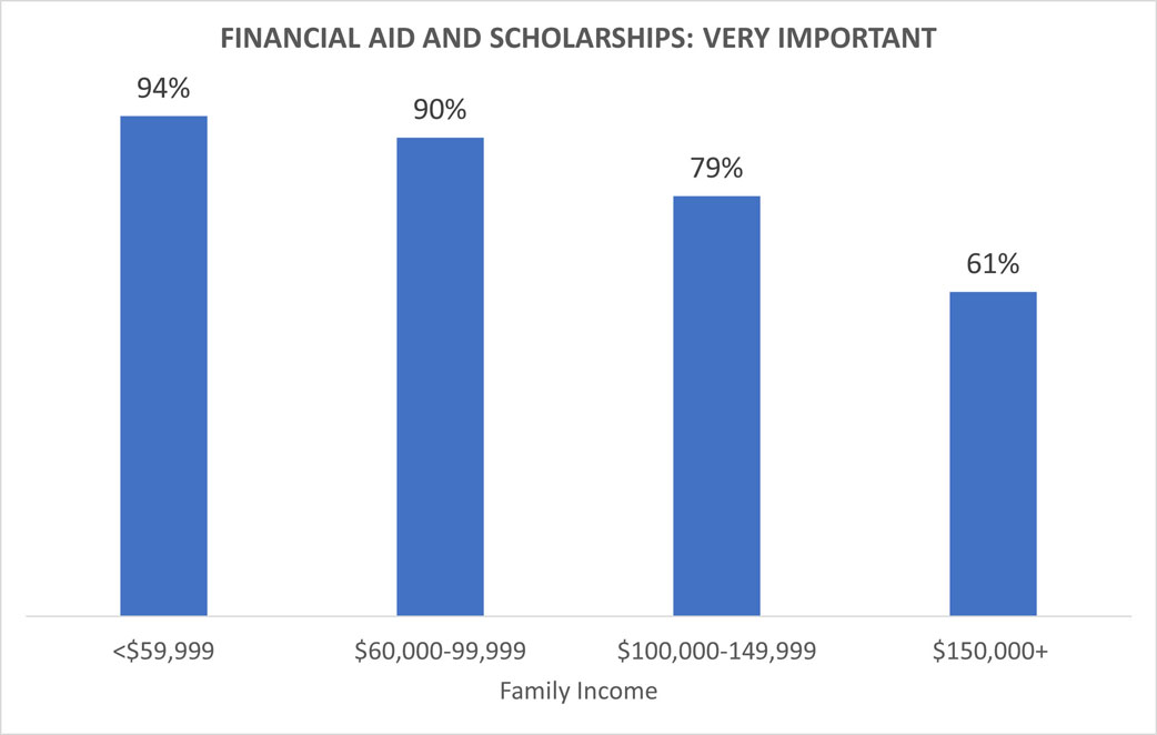 Importance of financial aid and scholarships by family income level