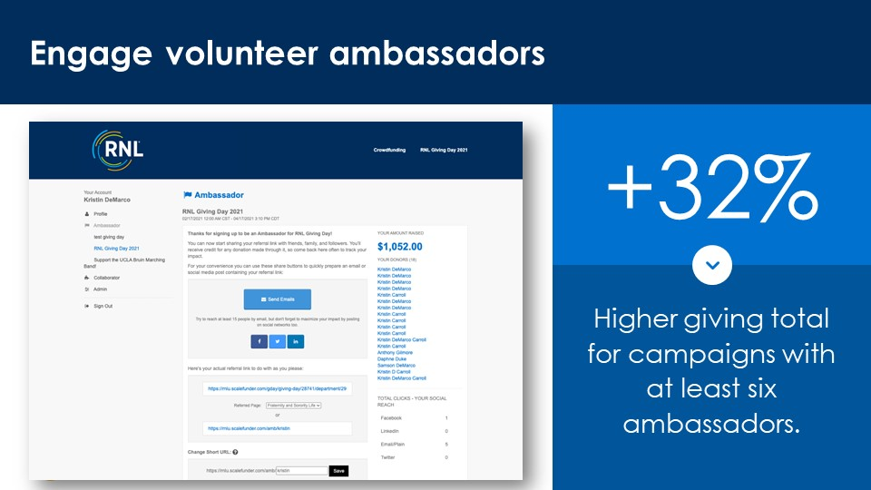 +32% increase in giving for campaigns with 6+ ambassadors