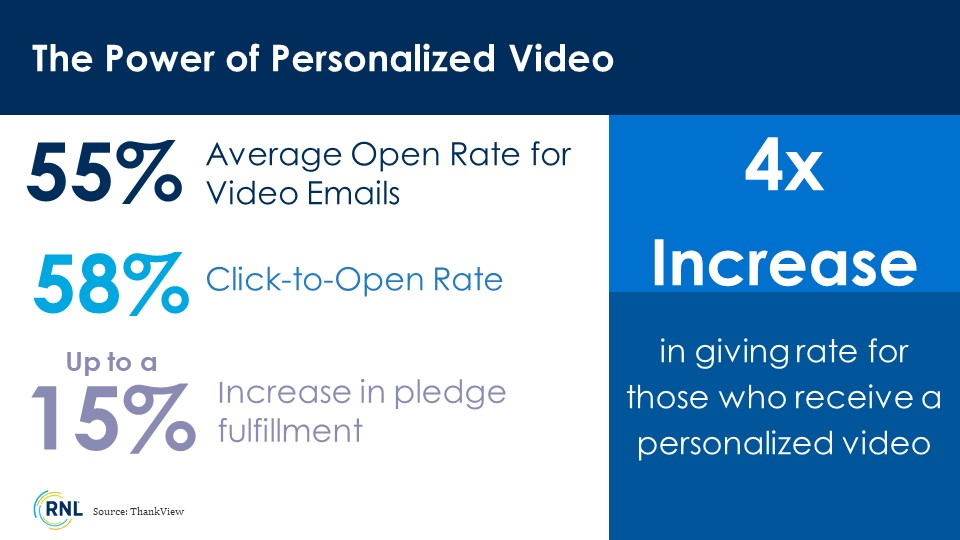 There is a 4x increase in giving rate for those who receive a personalized video