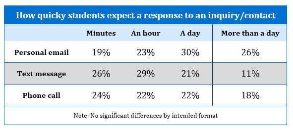 How quicky graduate students expect a response to an inquiry/contact