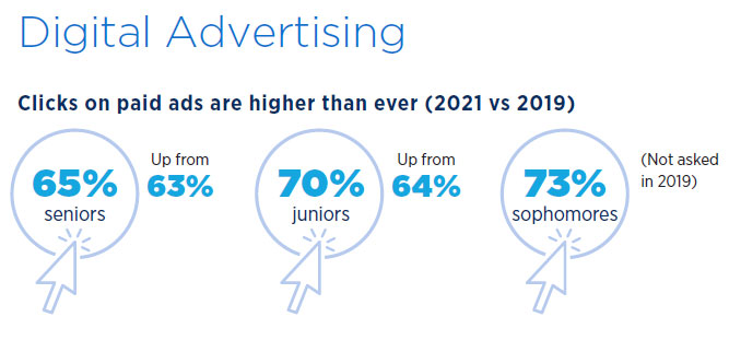 2021 E-Expectations: Paid Digital Advertising