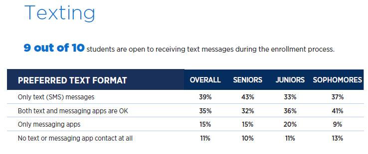 2021 E-Expectations: Texting