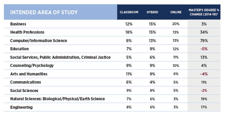 2021 Graduate Student Recruitment: programs of study